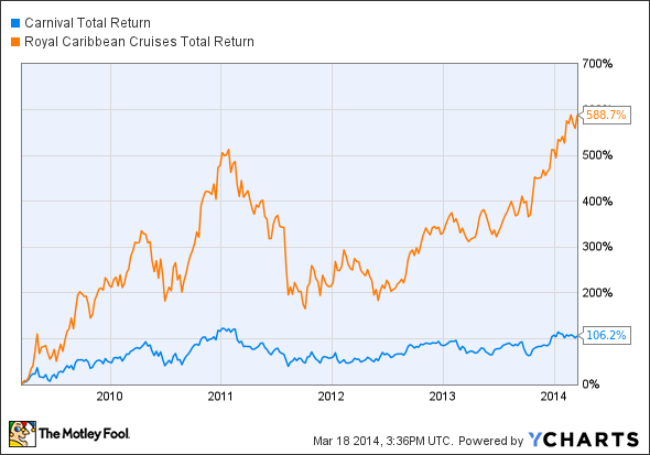 CCL Total Return Price Chart