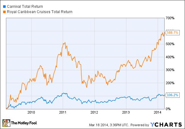 CCL Total Return Price Chart
