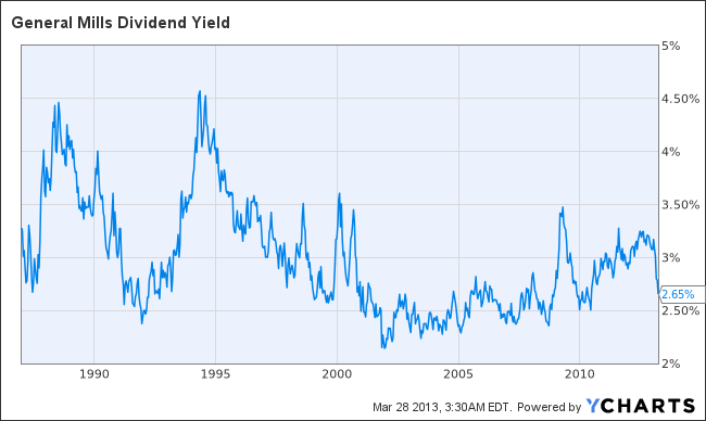 GIS Dividend Yield Chart