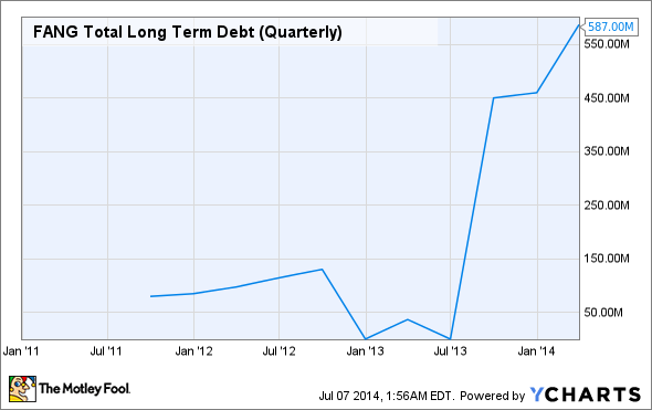 FANG Total Long Term Debt (Quarterly) Chart