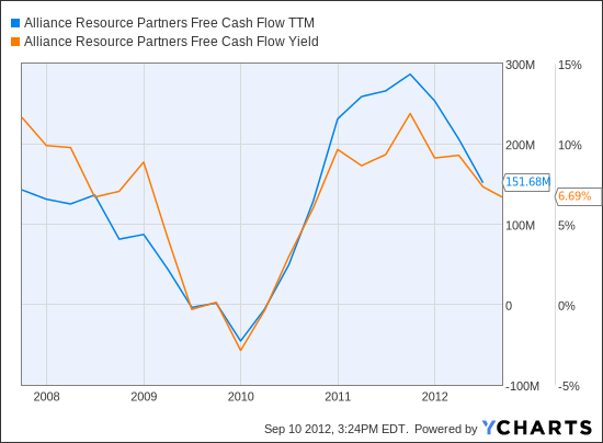 ARLP Free Cash Flow TTM Chart