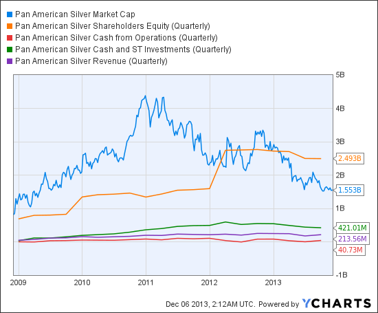 PAAS Market Cap Chart