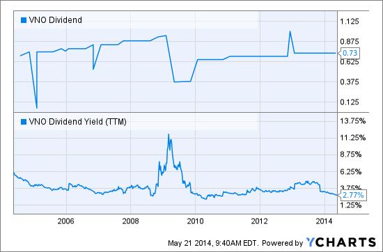 VNO Dividend Chart