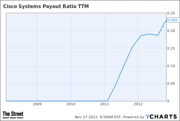 CSCO Payout Ratio TTM Chart