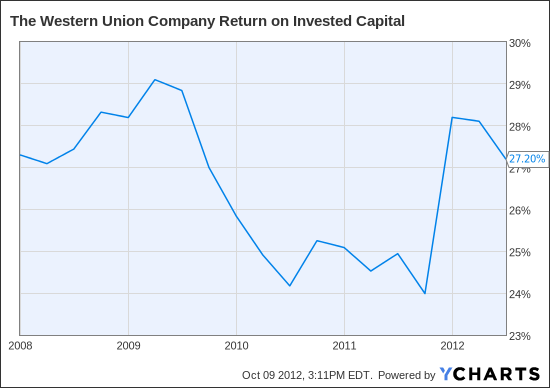 WU Return on Invested Capital Chart