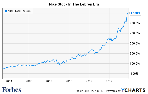 LeBron Signs Lifetime Deal With Nike: How The Stock Has Done ...