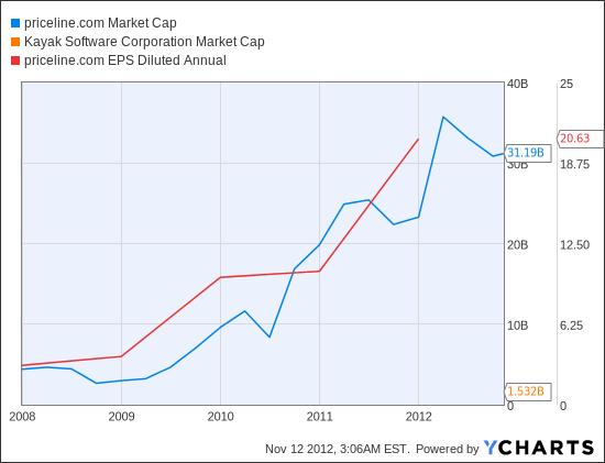 PCLN Market Cap Chart