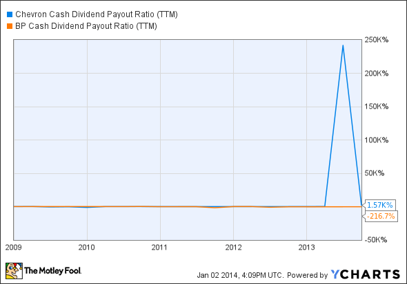 CVX Cash Dividend Payout Ratio (TTM) Chart