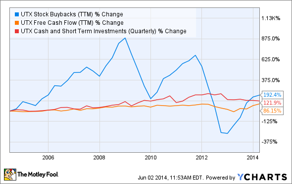 UTX Stock Buybacks (TTM) Chart