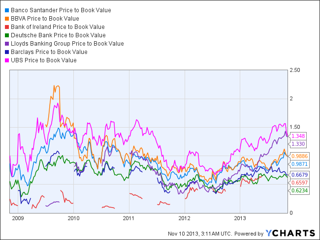 SAN Price to Book Value Chart