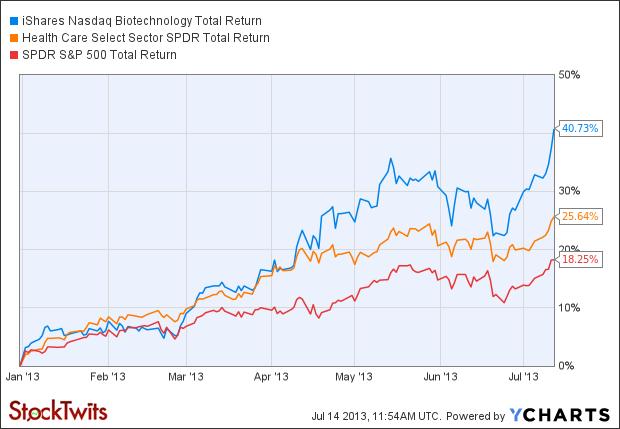 IBB Total Return Price Chart