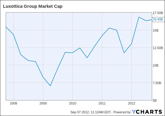 LUX Market Cap Chart