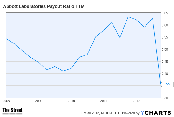 ABT Payout Ratio TTM Chart
