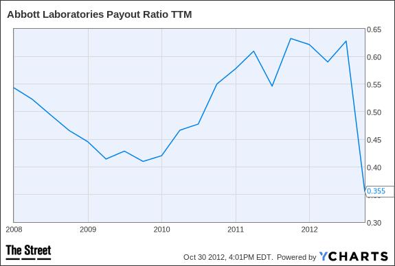 ABT Payout Ratio TTM Chart