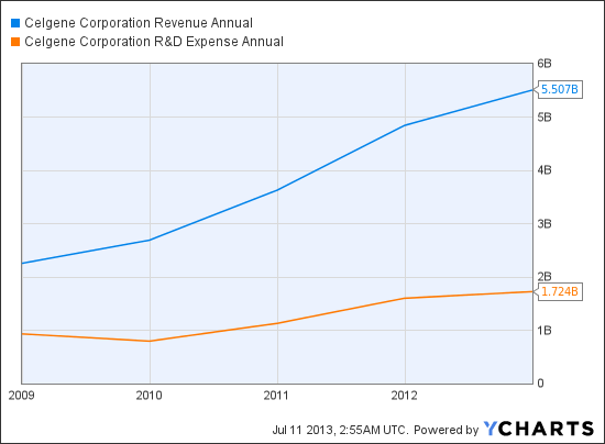 CELG Revenue Annual Chart
