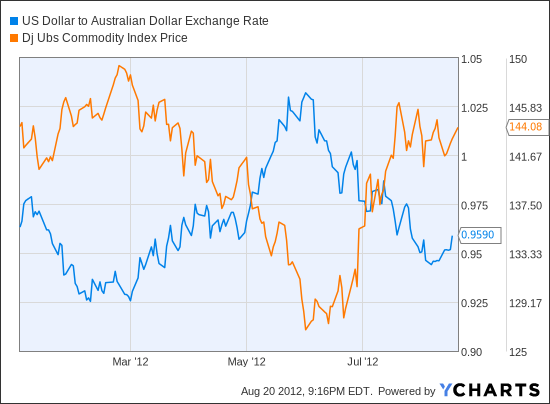 Aussie forex rates