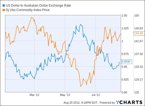 Australian Dollar Exchange Rates - Australian Dollar (AUD ...
