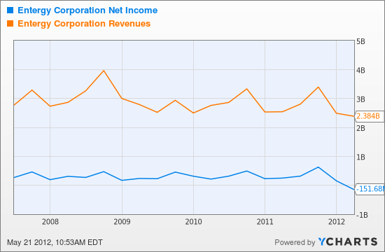 ETR Net Income Chart