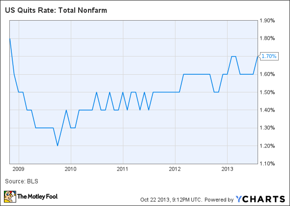 US Quits Rate: Total Nonfarm Chart