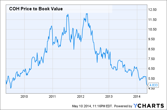 COH Price to Book Value Chart