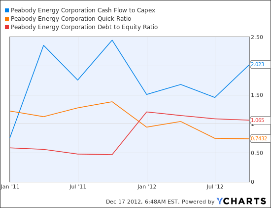 BTU Cash Flow to Capex Chart
