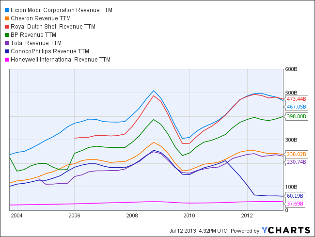 XOM Revenue TTM Chart