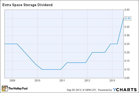 EXR Dividend Chart
