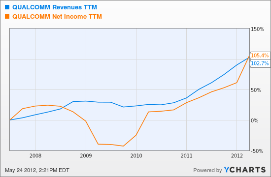 QCOM Revenues TTM Chart