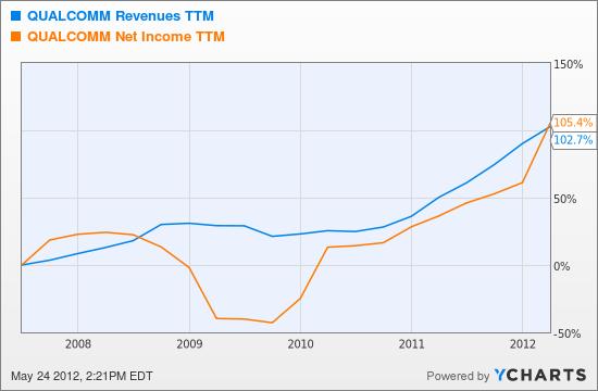 QCOM Revenues TTM Chart