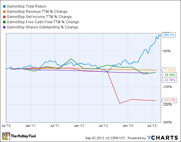 GME Total Return Price Chart