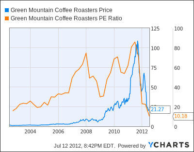 Green Mountain Coffee GMCR, further proof of how irrational the ...