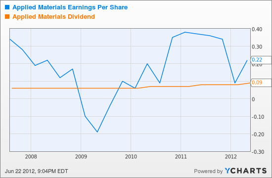 AMAT Earnings Per Share Chart