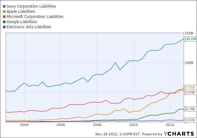 SNE Liabilities Chart