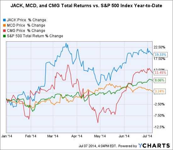 JACK Chart