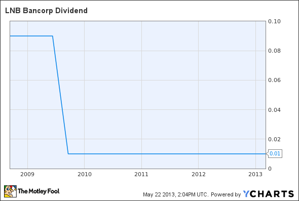 LNBB Dividend Chart