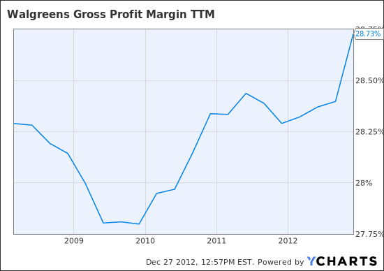 WAG Gross Profit Margin TTM Chart