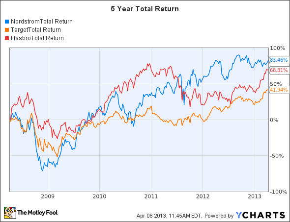 JWN Total Return Price Chart