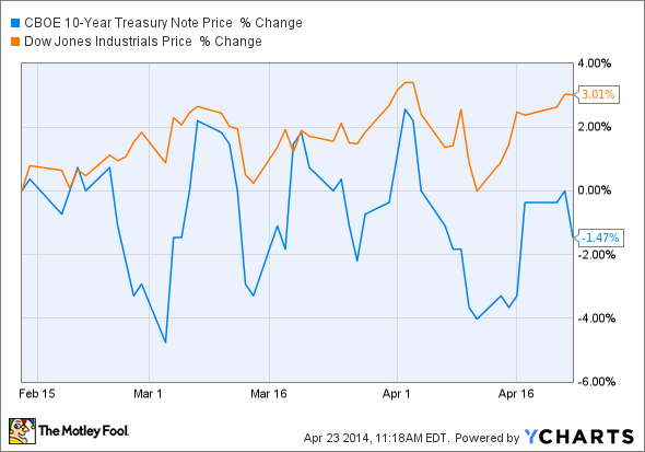 ^TNX Chart