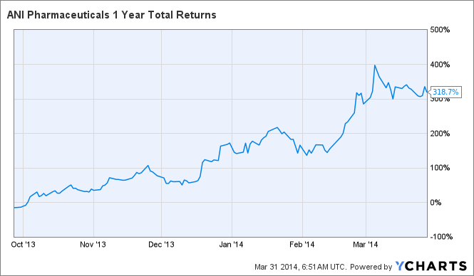 ANIP 1 Year Total Returns Chart