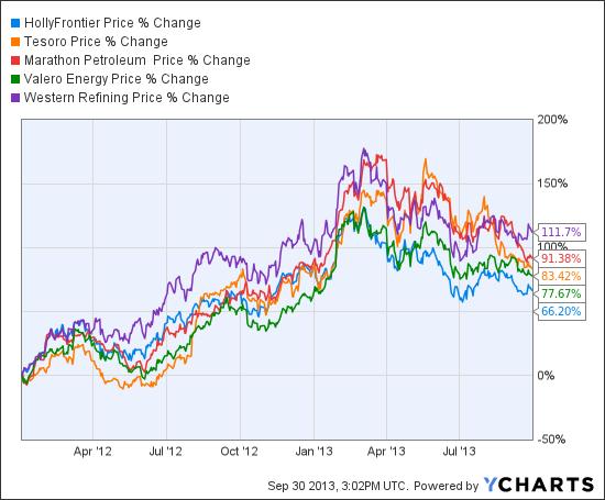 HFC Chart