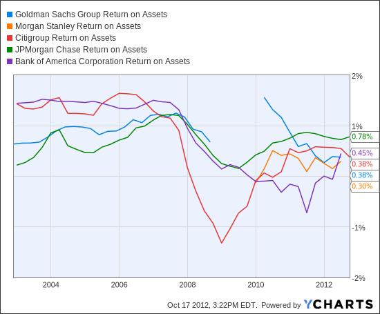 GS Return on Assets Chart