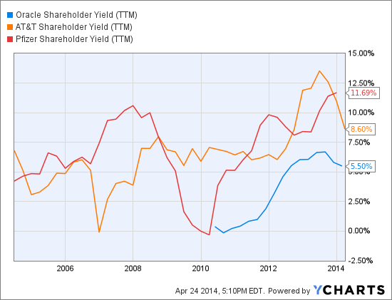 ORCL Shareholder Yield (TTM) Chart