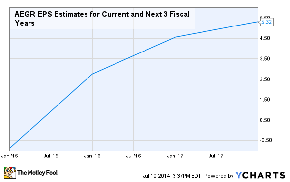 AEGR EPS Estimates for Current and Next 3 Fiscal Years Chart