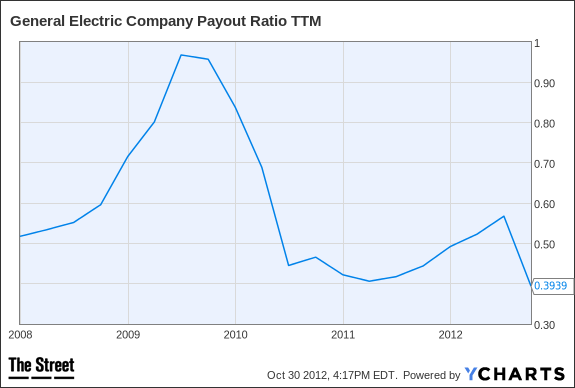 GE Payout Ratio TTM Chart