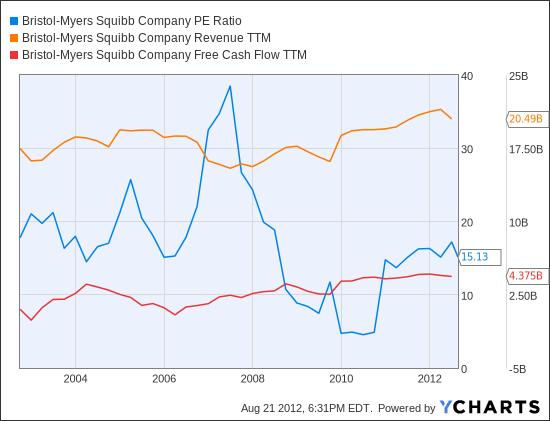 BMY PE Ratio Chart