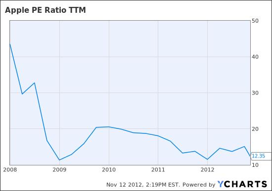 AAPL PE Ratio TTM Chart