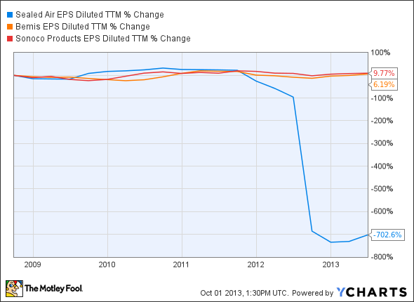 SEE EPS Diluted TTM Chart