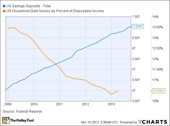 US Savings Deposits - Total Chart