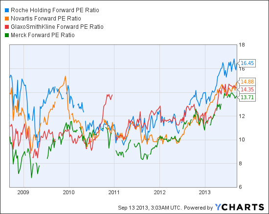 RHHBY Forward PE Ratio Chart
