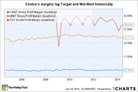 COST Gross Profit Margin (Quarterly) Chart